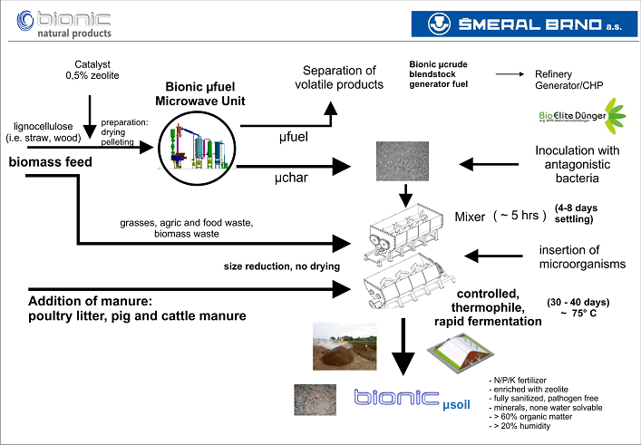 µsoil production process
